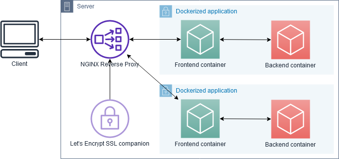 Diagram of using NGINX proxy on the server to talk to a dockerized application