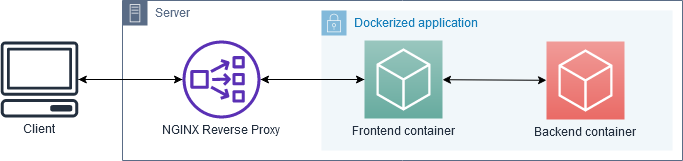 Hosting multiple sites or applications using Docker and NGINX reverse proxy with Letsencrypt SSL